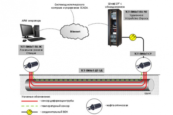 Development of conceptual solutions on the application of fiber-optic sensors for monitoring